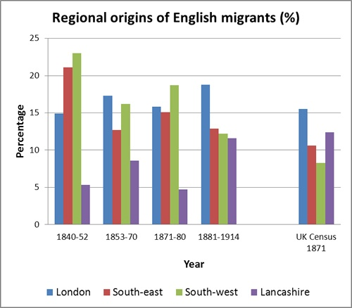English immigrants by region