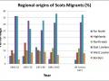 Regional origins of Scottish immigrants